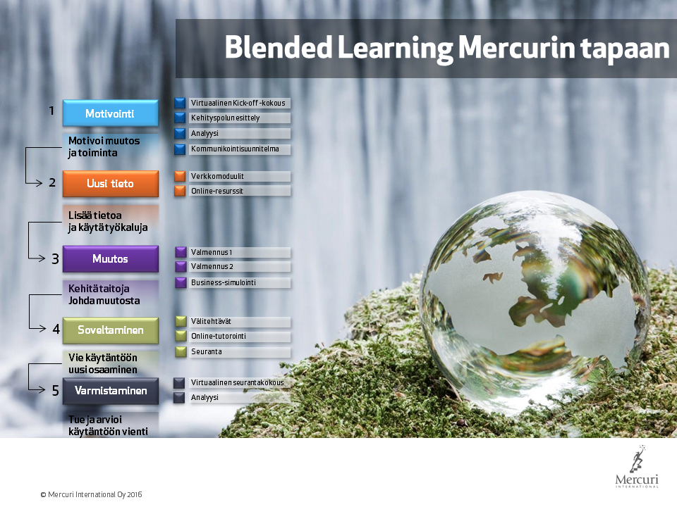 Blended Learning - monimuoto-oppiminen Mercurin tapaan!